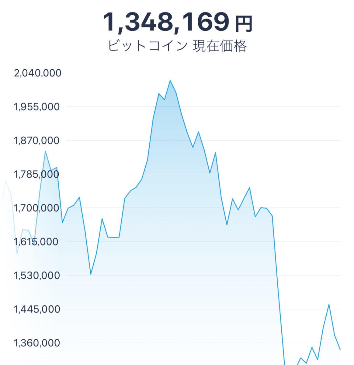 ビットコイン急落
